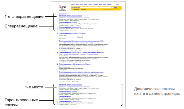 Позиции показа объявлений в Яндексе
