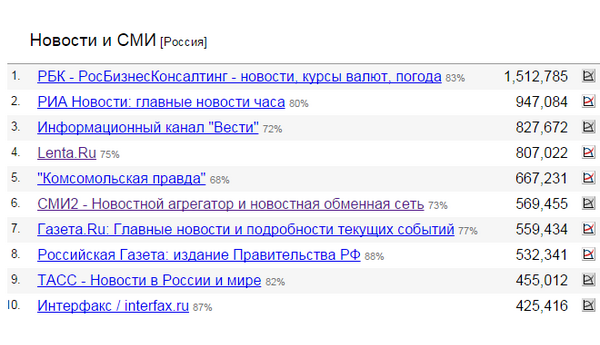 Рейтинг СМИ в mediametrics