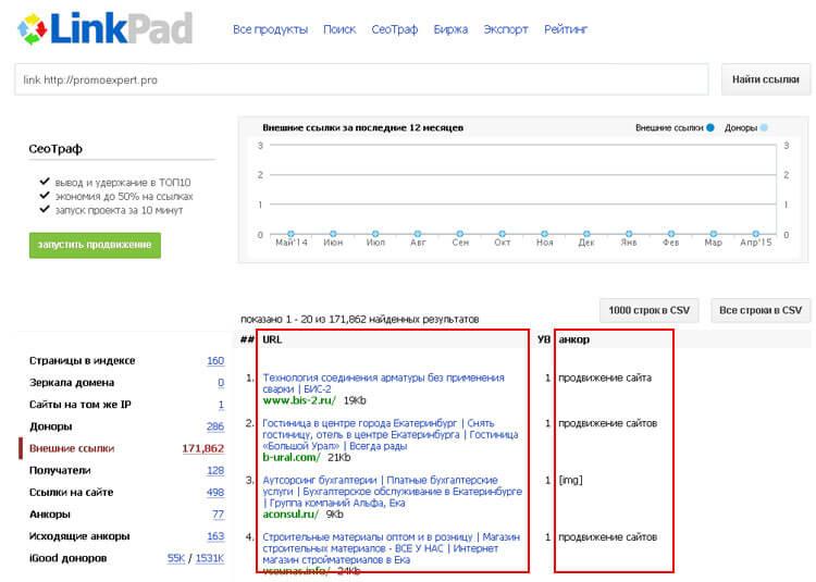 Анализ ссылок на сайт сервисом Linkpad.ru
