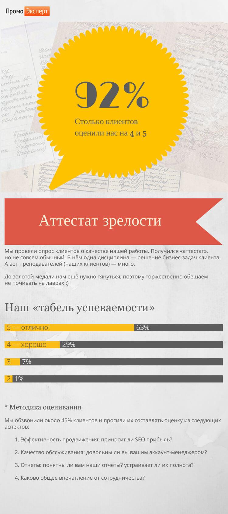 инфографика качество работы