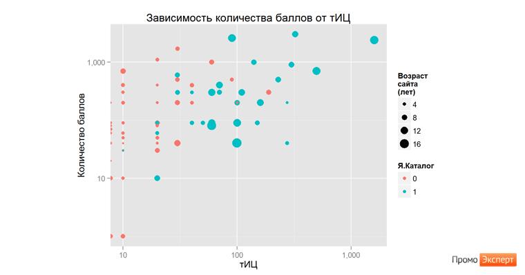 yandex-xml-graph-tic