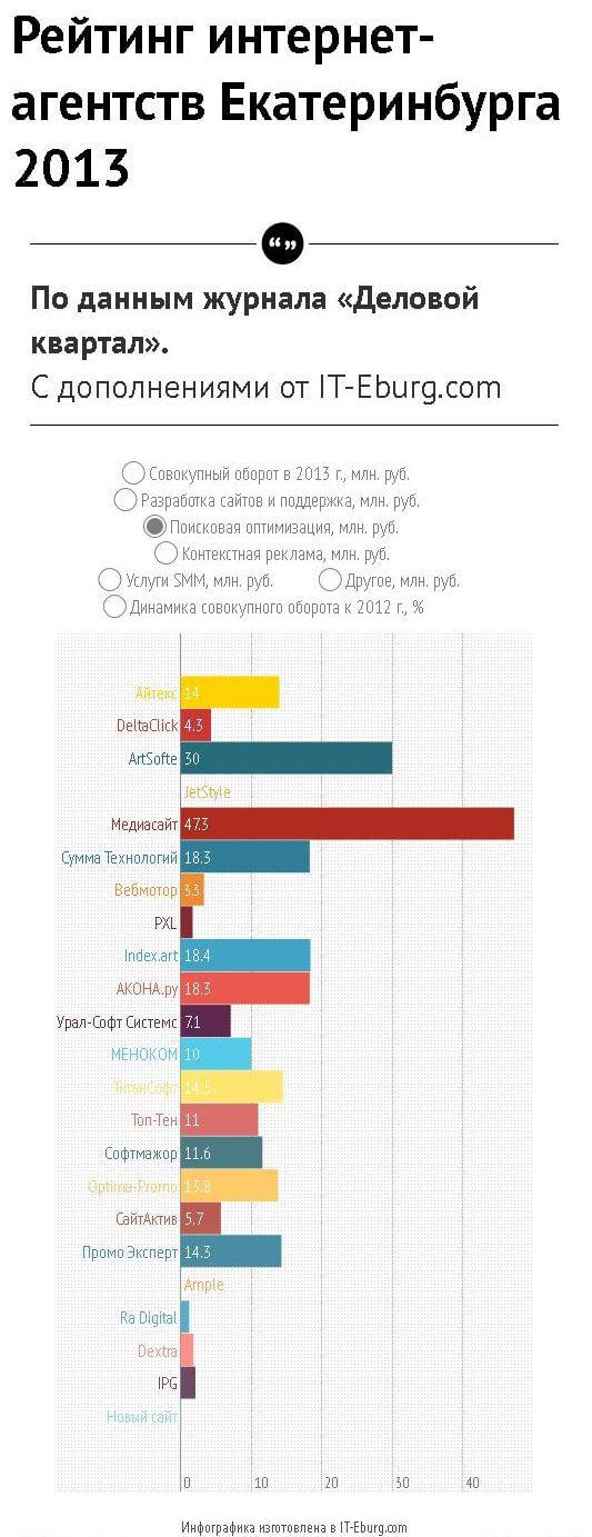 Инфографика по оборотам в 2013 году от ДК и IT-Eburg. Поисковая оптимизация