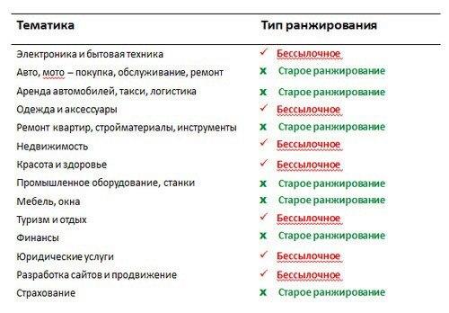 Слайд с презентации Александра Садовского
