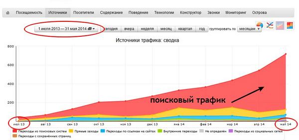 График роста посещаемости в 8-10 раз за 10 месяцев при том же объеме текстов
