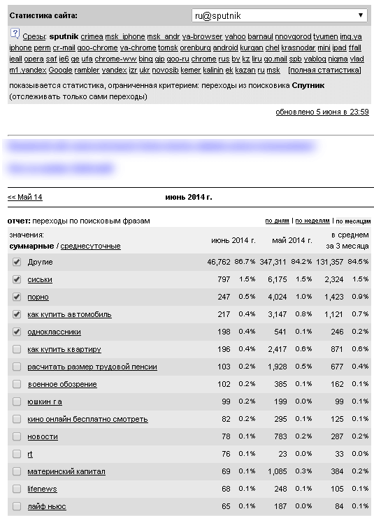 Снимок статистики: вебмастера тестируют «защиту» Спутника