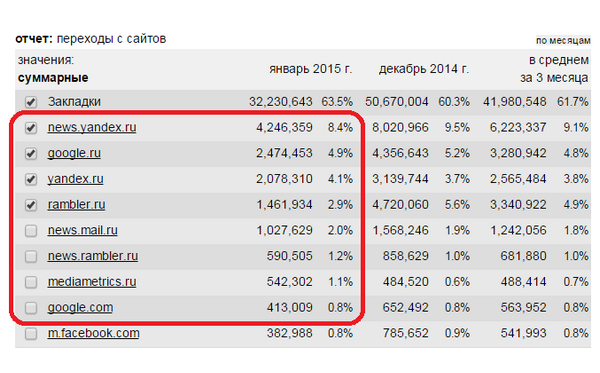 Статистика сайта федерального СМИ