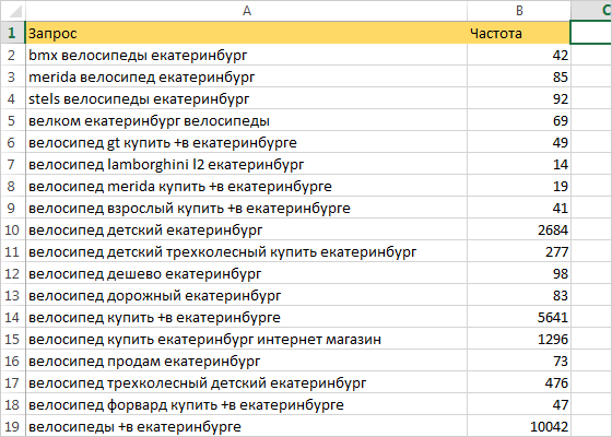 Шаг 1: поисковые запросы из сервиса Яндекс.Подбор слов