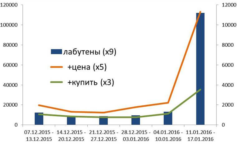 Изменение спроса на «лабутены». Заметил Михаил Сливинский (источник).