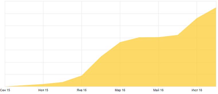 График посещений сайта PragaHouse.ru