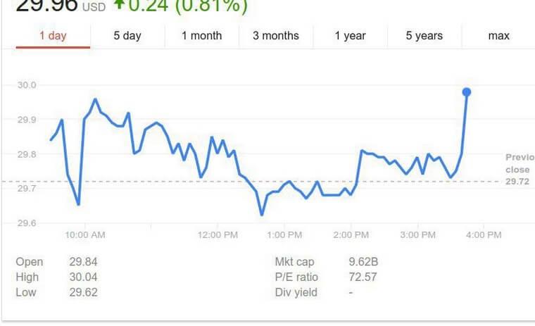 Реакция рынка акций на анонс Королева