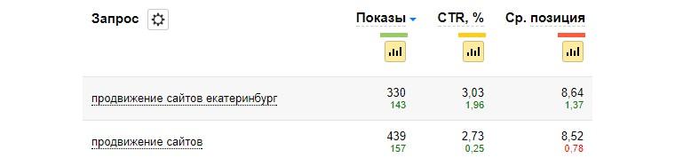 Панель Вебмастера Яндекса, CTR запросов